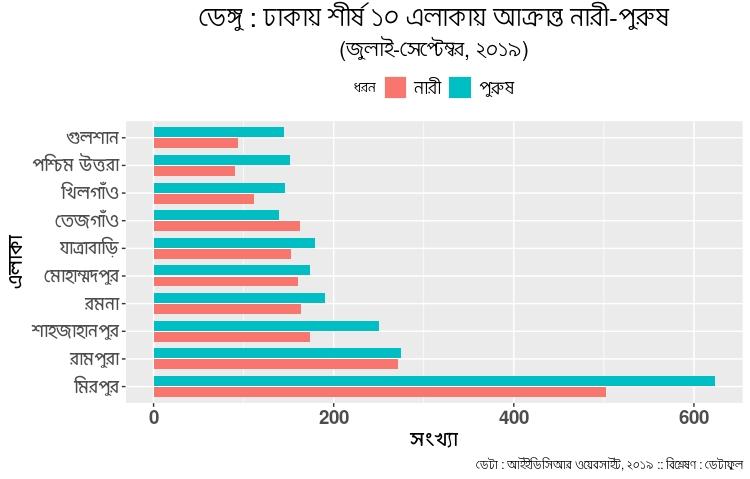 http://sangbad.net.bd/images/2021/August/10Aug21/news/DEngue-Top-10-Gender.jpeg
