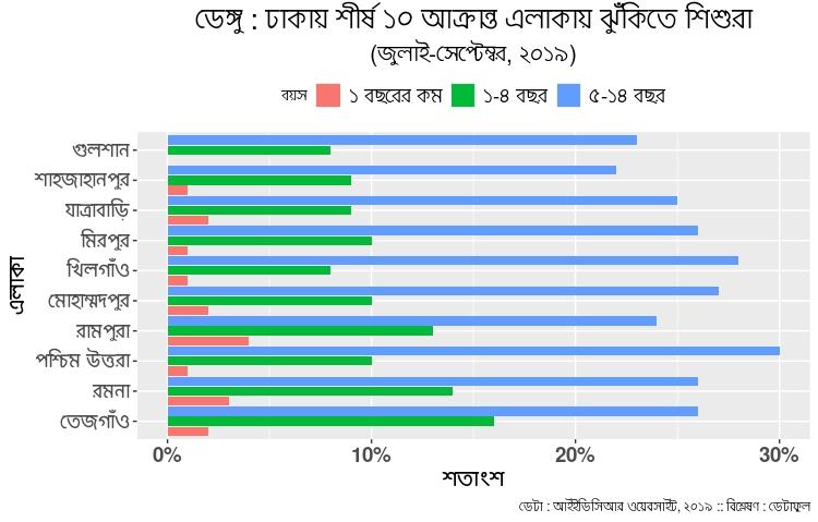 http://sangbad.net.bd/images/2021/August/10Aug21/news/Dengue-Dhaka-Children-Risk.jpeg