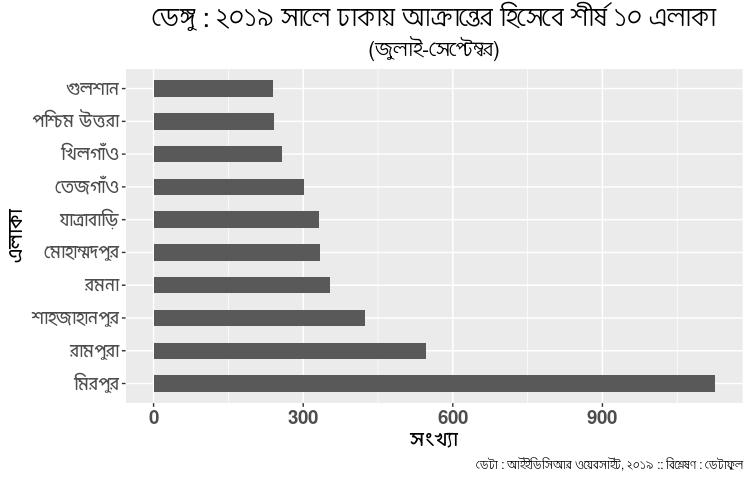 http://sangbad.net.bd/images/2021/August/10Aug21/news/Dengue-Top-10-Dhaka.jpeg